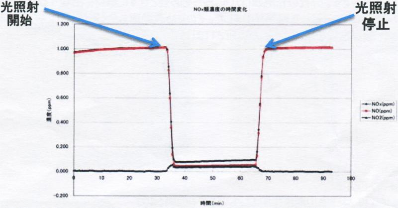 NOx分解除去試験データ 測定:愛知県産業技術研究所
